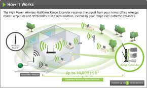 amped wireless sr10000 high power wireless n 600mw range extender great for large homes and offices