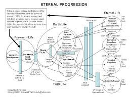 Church Of Christ Plan Of Salvation Chart Adolf Hitler The Plan Of Salvation Progressive Ex Mormon