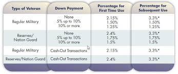 Va Loans Zero Down And No Mortgage Insurance Aligned