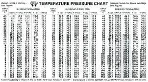 32 You Will Love 409a Refrigerant Pressure Chart