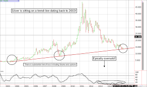 Silver Futures Should Be On Your Commodity Watch List