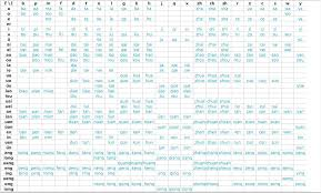 Chinese Initials And Finals Chart Initials Finals