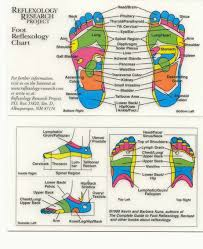 Reflexology A Close Look