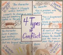 Conflict Chart Setting And Conflict Lessons Tes Teach