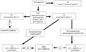 Figure 4 From Massive Paracetamol Overdose An Observational