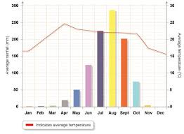 Bar Chart Of Weather Measuring The Weather Get Into Geography