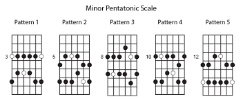Pentatonic Scale Patterns Fascinating Guitar Pentatonic Scale Chart Bogasgardenstagingco