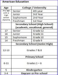American High School System Age Grades Education In Usa