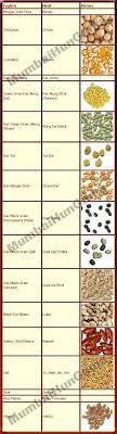 photos of dry fruits names in english and tamil