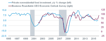 private nonresidential fixed investment versus business roundtable ceo economic outlook survey