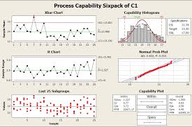 Application Of Control Chart In Manufacturing Ime Spc Reliability Process Control Chart Using Minitab
