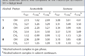 Table 4 From 1 H Nmr Spectra Of Alcohols In Hydrogen