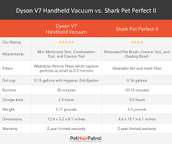 Dyson Stick Vacuum Comparison Chart Shark Vs Dyson 2019 Which Is Better Vacuums Reviewed