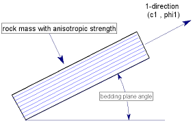 anisotropic linear strength