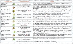 Freeze Dried Food Conversion Chart Veggie Conversion Chart Printable Vegetable Chart Freeze
