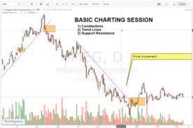 Stock Market Basics How To Read Stock Charts Part 1