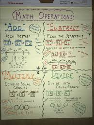 Math Operations Chart Operations Of Math Anchor Chart For 3rd 4th 5th Grade