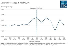 The U S Economy Reverts To A Pre Tax Cut Growth Rate