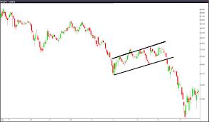 Chart Patterns Traderangerss Blog