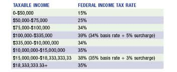 Current Tax Rate Chart Faq Corporate Structures