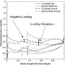 American Turbine Impeller Chart Figure 24 From Optimization Of Radial Impeller Geometry