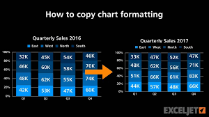 Copy Chart Format In Excel How To Copy Chart Formatting