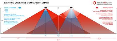 Lighting Coverage Chart Shuttle One Modularledsystems Com