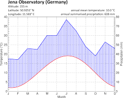Kl Climate Chart The Climate In Numbers And Graphs Astroedu
