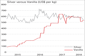 Silver Price Growth Chart Chart Of The Week Vanilla Is More Valuable Than Silver
