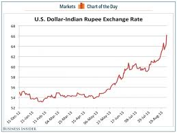 Indian Rupee Tanks Against The Us Dollar