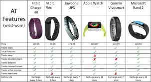 Activity Tracker Comparison Chart 2018 Fitness Band Comparison Chart All Photos Fitness Tmimages Org