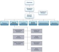 Home Organization Chart Organization Chart Hb International Fze