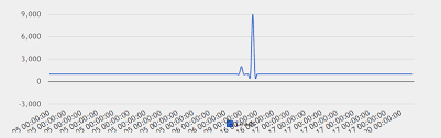 Google Charts X Axis Dont Look So Good Stack Overflow