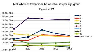 Glendronach Age Chart Scotch Whisky Production Warehousing And Export Statistics