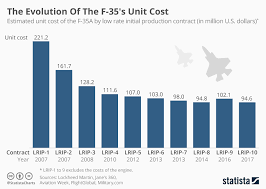 Chart The Evolution Of The F 35s Unit Cost Statista