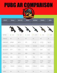 Pubg Weapons Damage Chart Hack Pubg Mobile 11 0