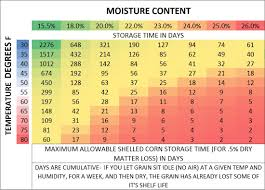 Equilibrium Moisture Content Chart Grain Management Hynek Construction