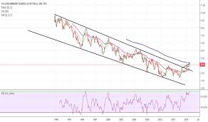 Us10y Charts And Quotes Tradingview India