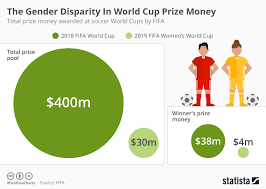 Money Pool Chart Chart The Gender Disparity In World Cup Prize Money Statista