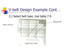 V Belt Selection Chart Belt Drives And Chain Drives Ppt Video Online Download