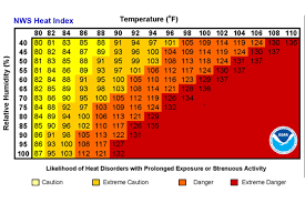 Palm Springs Average Temperature Chart Floridas Climate And Weather