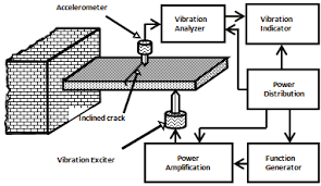 validation of results obtained from different types of fuzzy schematic block diagram of experimental set up