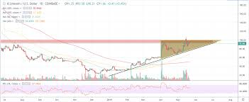 Litecoin Price Chart Today Why Litecoin Will Skyrocket 140 In Less Than 3 Months Hit