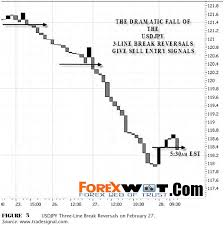 Mapping Forex Price Action Trading Strategy Forex Online