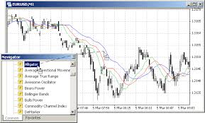 Usage Of Technical Indicators Simple Programs In Mql4