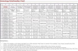 Genealogy Relationship Chart Genealogy Relationship Chart Genealogy Genealogy Research
