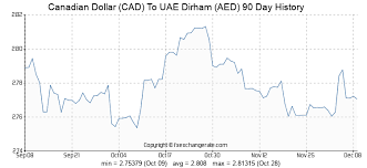 Canadian Conversion Chart Canadian Dollar Cad To Uae Dirham Aed Exchange Rates Today