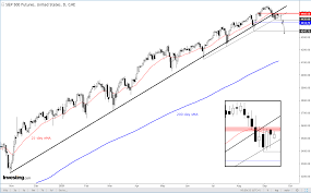 Chart Of The Day: S&P 500 Correction ...