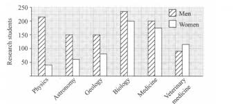 Science Related Chart The Chart Below Shows The Numbers Of Male And Female