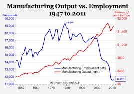 Manufacturing Output The Myth Of U S Manufacturing Decline Counterpunch Org